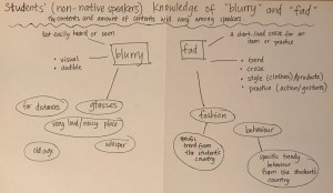 Teach Vocabulary to derive meaning in the TESOL classroom